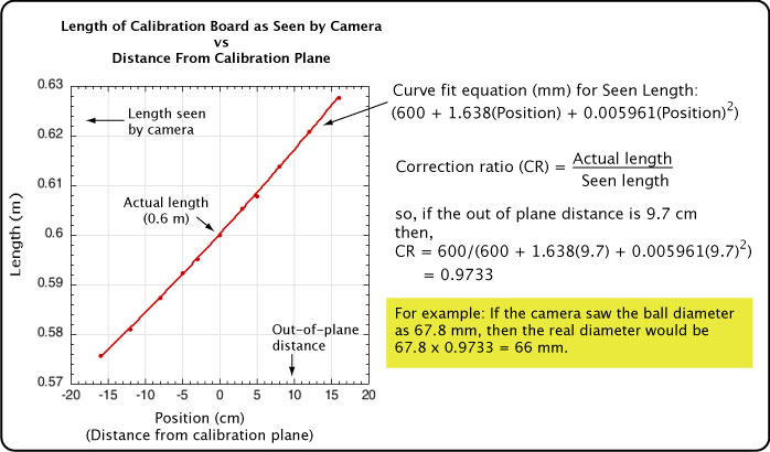 Calculating the calibration correction ratio.