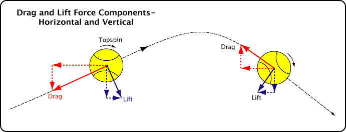 Drag and lift component forces.
