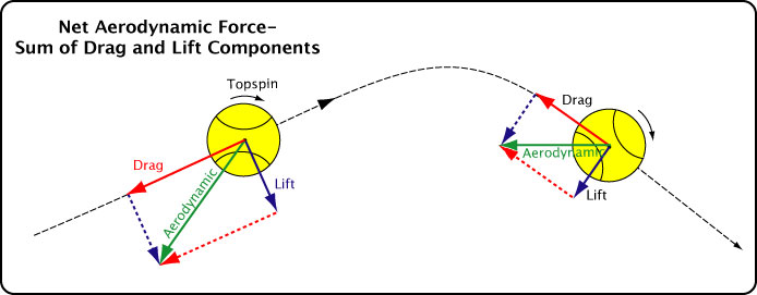 Net aerodynamic force.