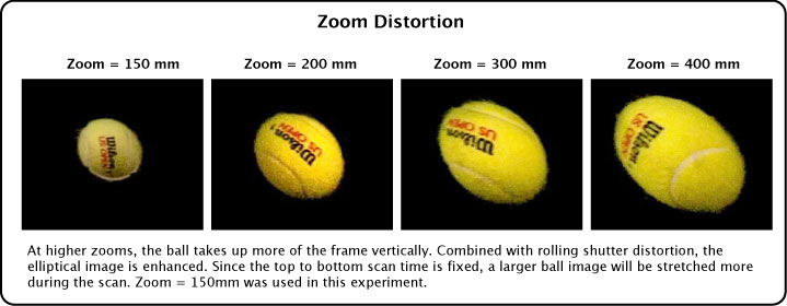 Zoom distortion at various zooms.