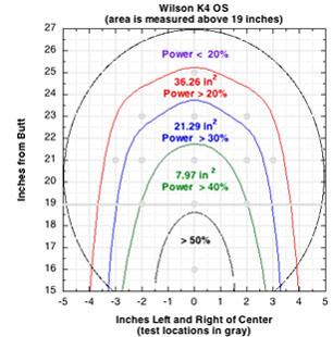 tennis racquet power zone comparison