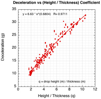 Normalized graph of deceleration vs the input ratio of drop height divided by shoe thickness.
