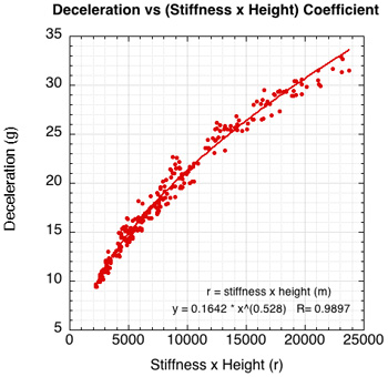 Normalized graph of deceleration vs stiffness times drop height.