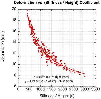 Normalized graph of deformation vs stiffness divided by drop height.