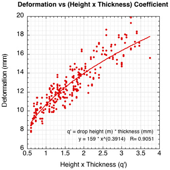 Normalized graph of deformation vs the input product coefficient of drop height times shoe thickness.