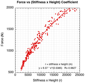 Normalized graph of force vs stiffness times drop height.
