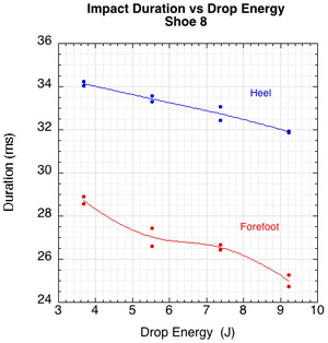 Graph of impact duration vs drop energy.