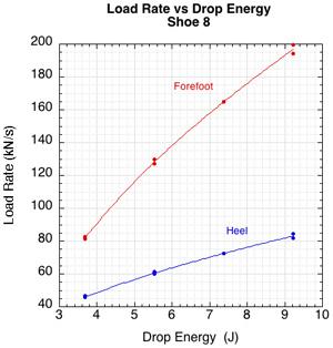 Graph of load rate vs drop energy.