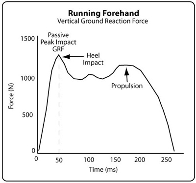 Ground reaction force for running forehand.