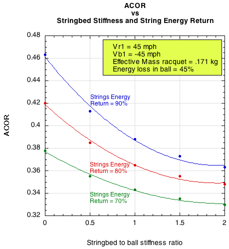 Changes in ACOR with changes in stringbed stiffness and energy return of the string.