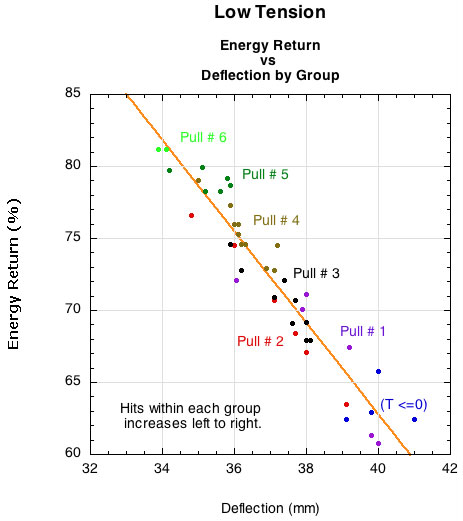 Low tension energy return vs hits and number of times retensioned.