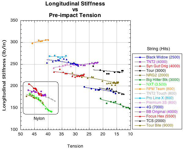 Change in longitudinal stiffness as tension declines.