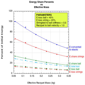 Energy loss in ball and string.