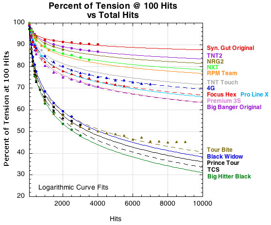 Relative change in tension for several strings according to number of hits.