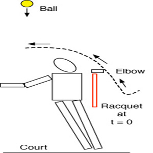 Elbow path in tennis serve