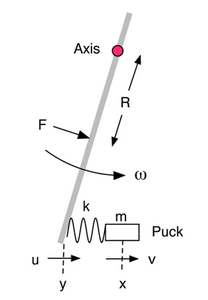Introduction To The Physics Of Hockey Sticks