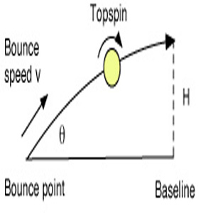 Ball Trajectory after Bounce