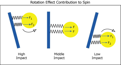 Racquet rotation can cause spin.