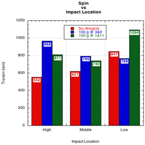 Combined Graph of Spin at Impact locations.