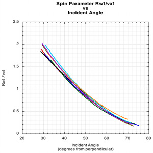 graph of spin parameter vs incident angle
