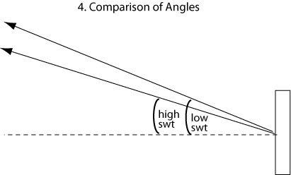 comparison of launch angles with low and high swingweight