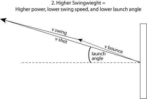launch angle with high swingweight