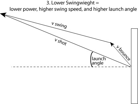 launch angle with low swingweight