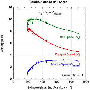 Components of ball speed.