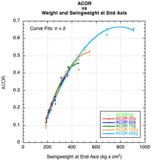 ACOR vs Swingweight at end axis.
