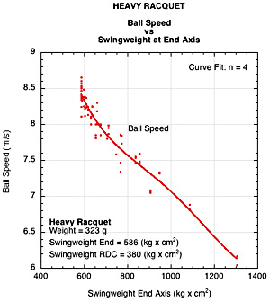 Heavy racquet comparison of ball speed vs swingweight at end.