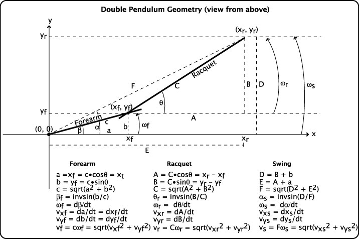 Double Pendulum Geometry.