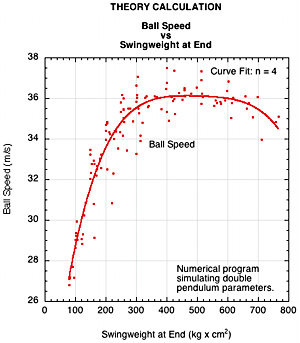 Theory comparison of ball speed vs swingweight at end.