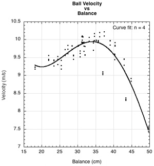 Ball velocity vs mass.
