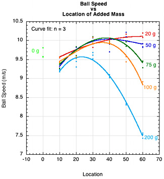 ACOR vs location of mass.
