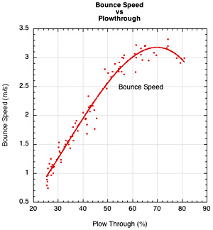 Bounce speed vs plow through.