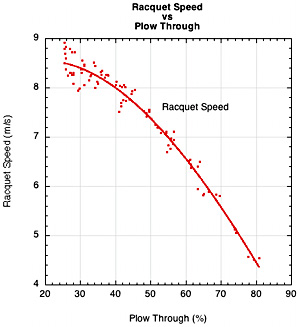 Racquet speed vs plow through.