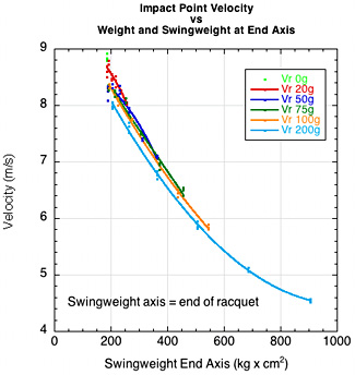 Racquet velocity vs swingweight at end of racquet.
