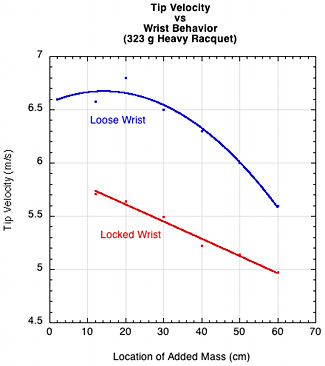 Locked vs Loose Wrist Racquet Tip Speeds.