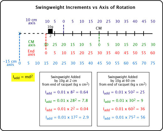 Change in swingweight depending on axis of rotation.