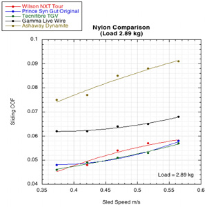 Nylon sliding COF comparison graph