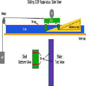 sliding friction apparatus