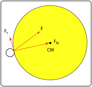 Component forces: friction and normal reaction force.