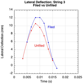 Lateral deflection string 3 filed vs unfiled.
