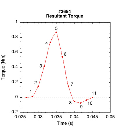 Frame by frame torque of data in Figure 6.