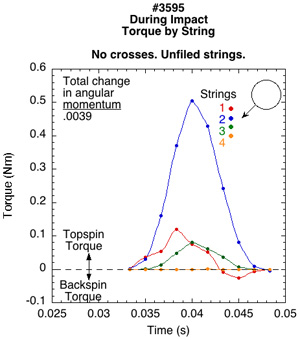 Torque by string for unfiled string.