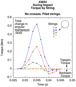 Torque by string for filed/roughed string