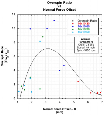 overspin ratio vs normal force offset graph