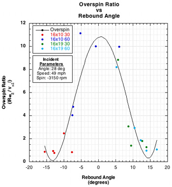 overspin ratio vs rebound angle graph
