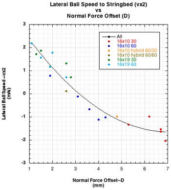 lateral ball speed vs normal force offset