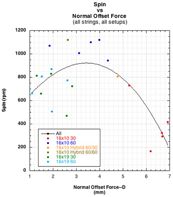 spin vs normal force offset